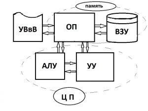 Цифровая Вычислительная Машина Общего Назначения
