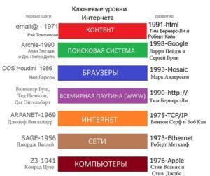 Стремительное развитие Интернета.