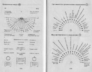 Примеры некоторых диаграмм