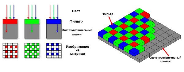 Светочувствительный элемент матрицы