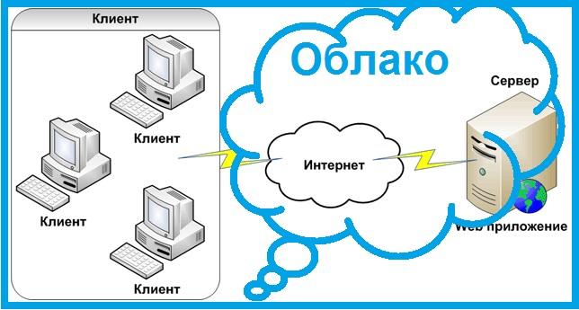 Клиент-Серверное Веб приложение