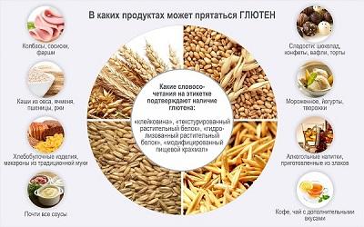 Продукты, в которых содержится глютен