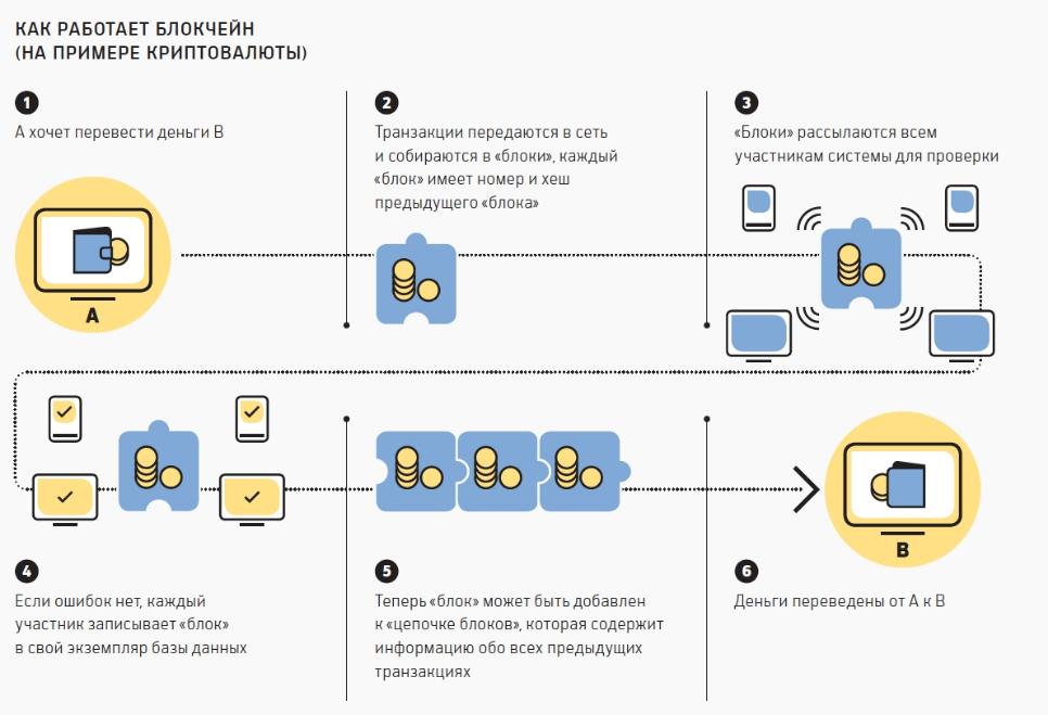 Как работает блокчейн криптовалюты