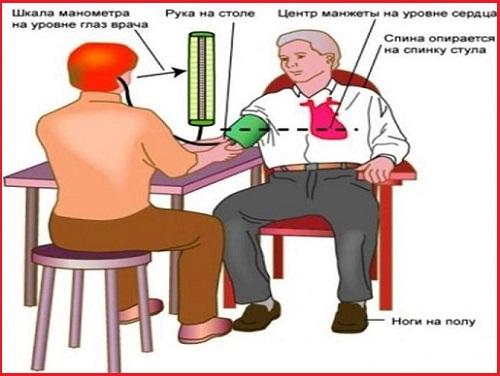Измерение кровяного давления на предплечье