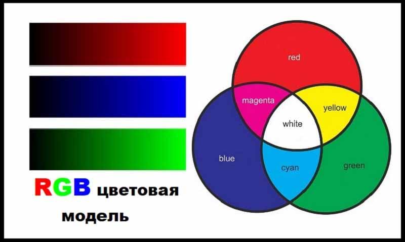 RGB цветовая модель
